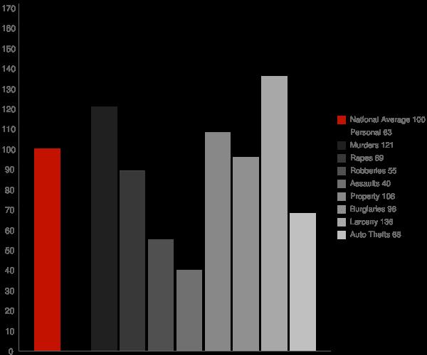 Graysville AL Crime Statistics