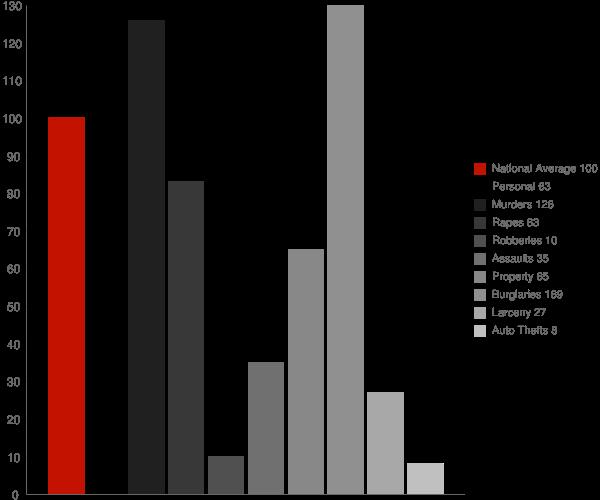 Tipton CA Crime Statistics