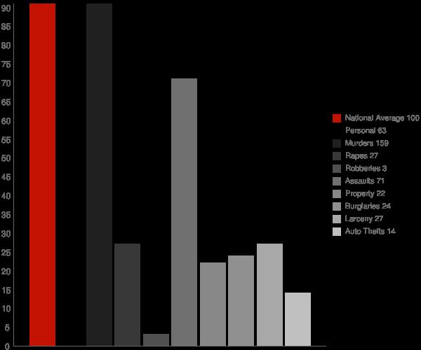 Bishopville MD Crime Statistics