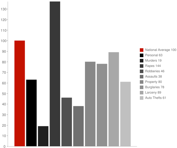Derby CT Crime Statistics