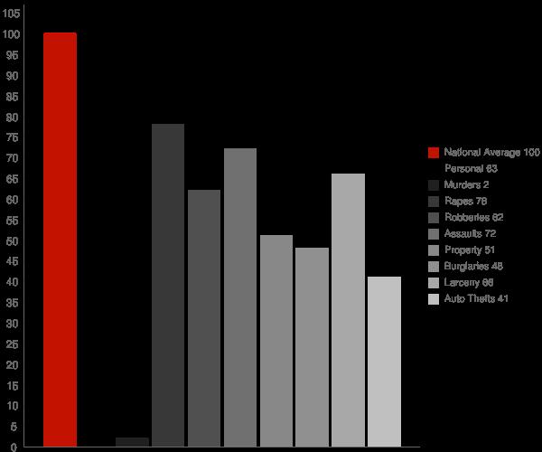Berwyn Heights MD Crime Statistics