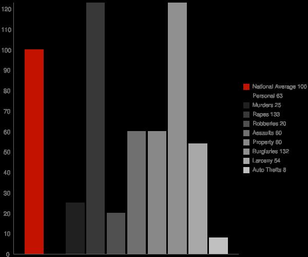 Manila CA Crime Statistics