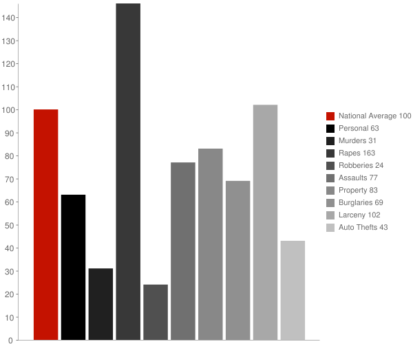 Pocatello ID Crime Statistics