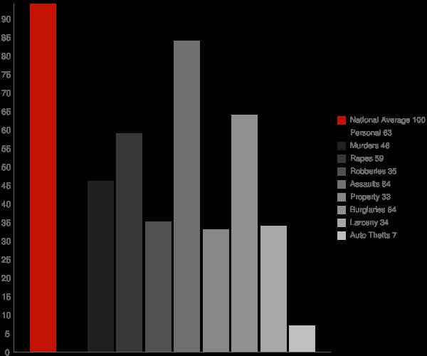 Ocean View DE Crime Statistics