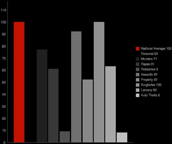 Hat Creek CA Crime Statistics