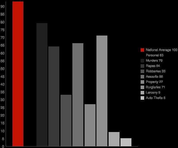 Contra Costa Centre CA Crime Statistics