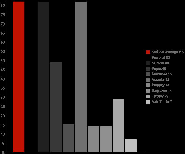 Grangeville CA Crime Statistics