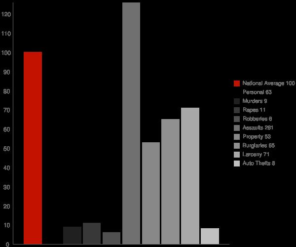 St Marys AK Crime Statistics