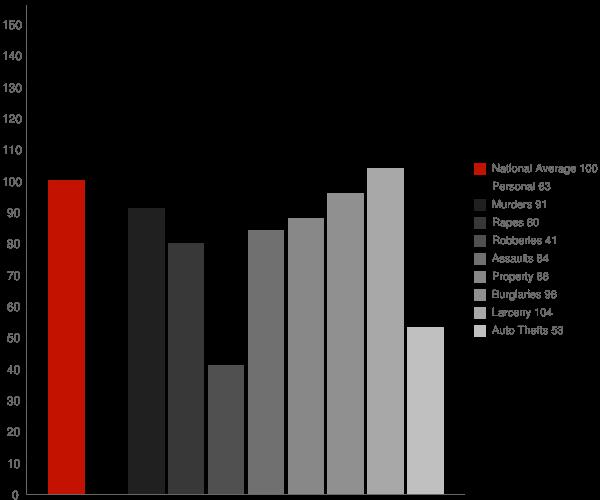Vance AL Crime Statistics