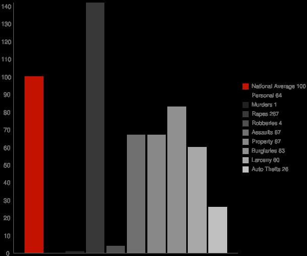 Wendell ID Crime Statistics