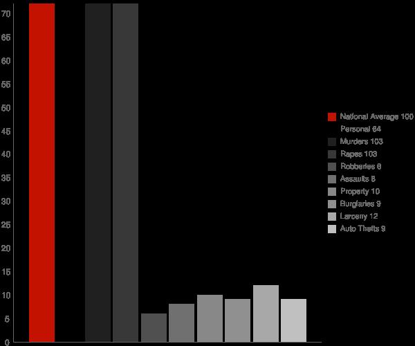 Friendship Heights Village MD Crime Statistics