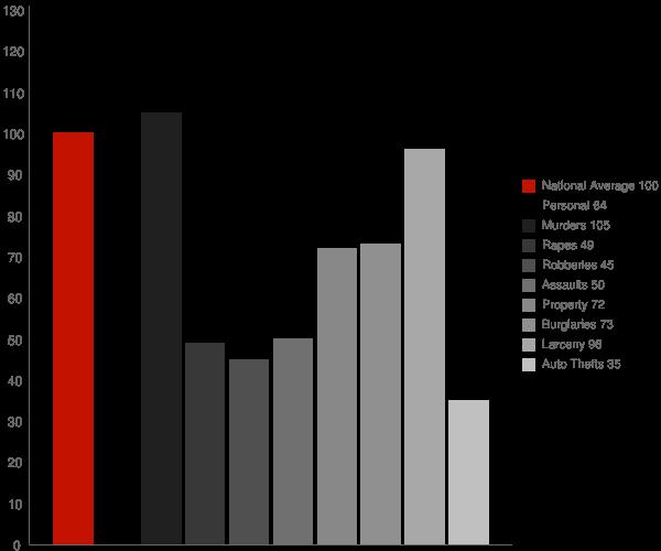 Fairmont WV Crime Statistics