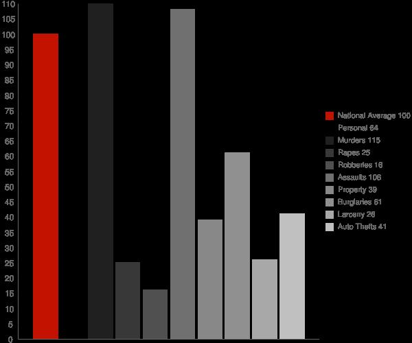 Brenda AZ Crime Statistics