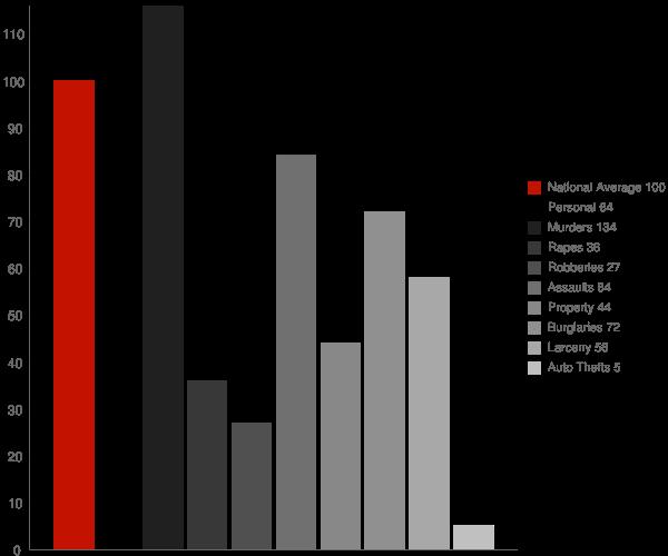 Abbeville LA Crime Statistics