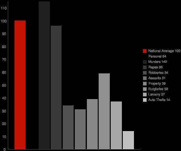 Clayton AL Crime Statistics