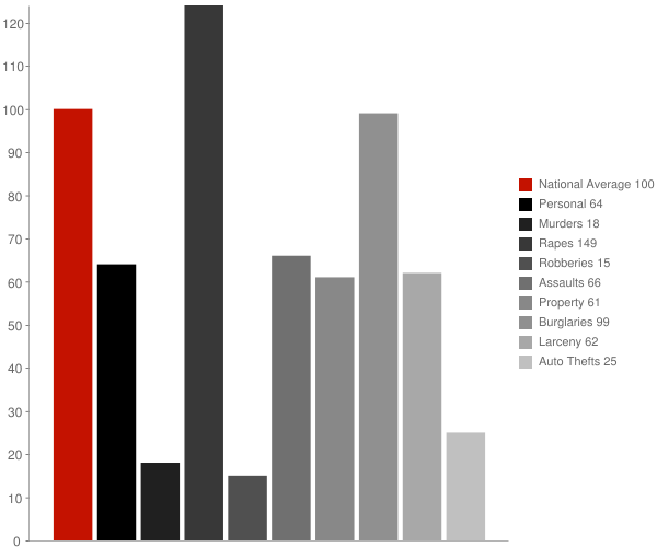 Cadwell GA Crime Statistics