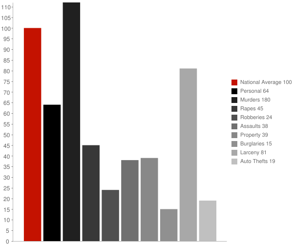 Cave Spring GA Crime Statistics