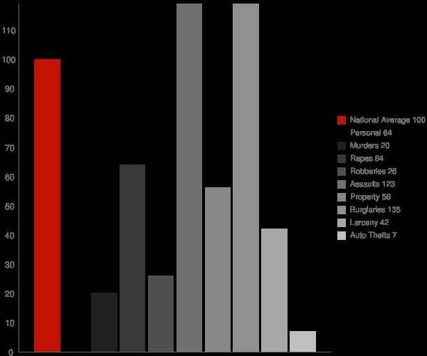 San Ardo CA Crime Statistics