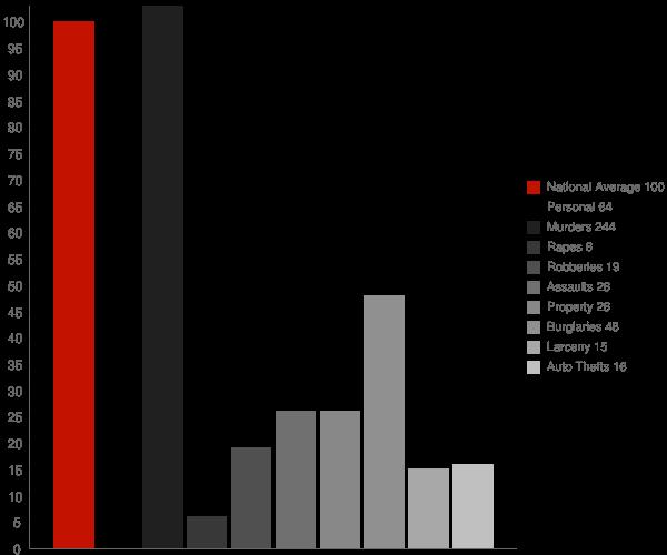 Lilly GA Crime Statistics