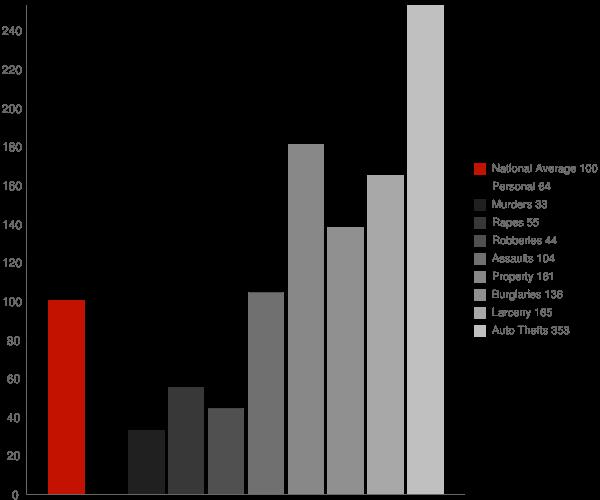 Galt CA Crime Statistics