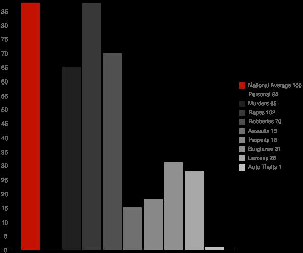 Camino Tassajara CA Crime Statistics