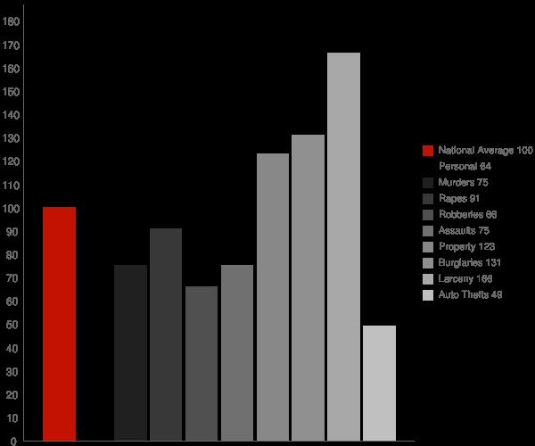 Florence AL Crime Statistics