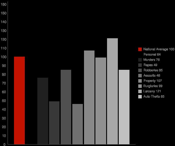 Norwalk CT Crime Statistics