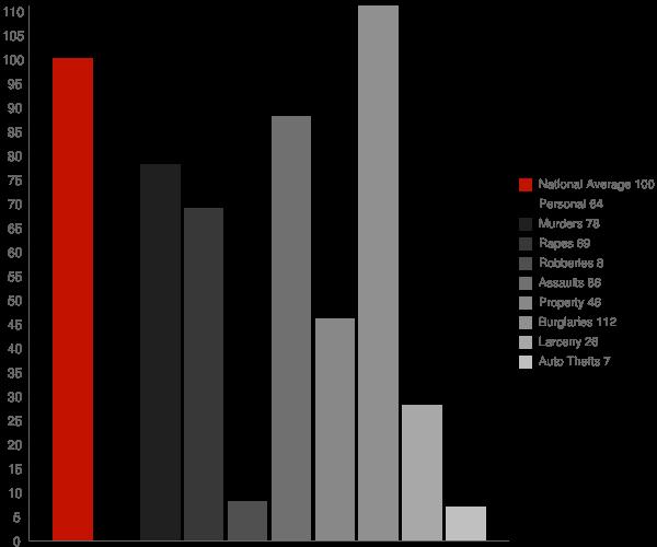 Lucerne CA Crime Statistics
