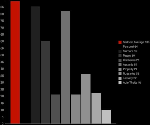 Armona CA Crime Statistics
