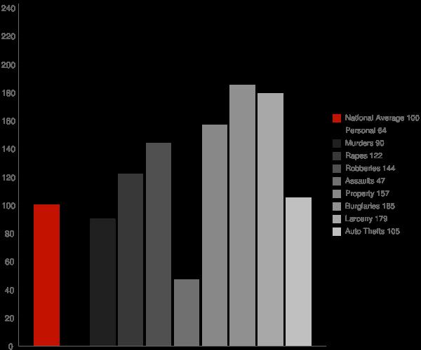 Biloxi MS Crime Statistics