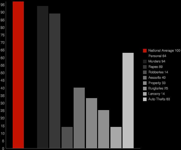 Glen Ferris WV Crime Statistics