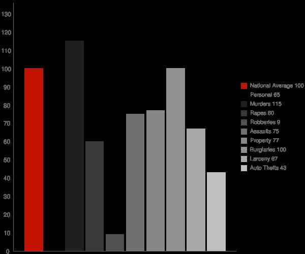 Tull AR Crime Statistics