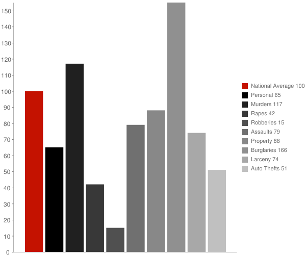Rio Vista CA Crime Statistics