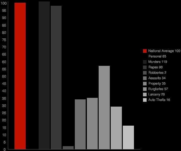 Houston AR Crime Statistics