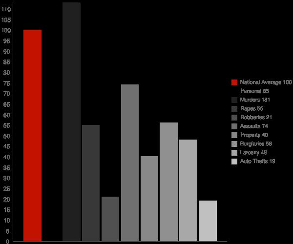 Lafourche Crossing LA Crime Statistics