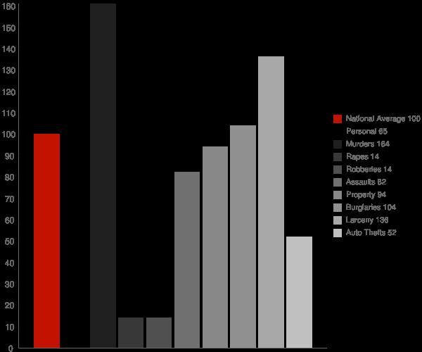 Aztec AZ Crime Statistics
