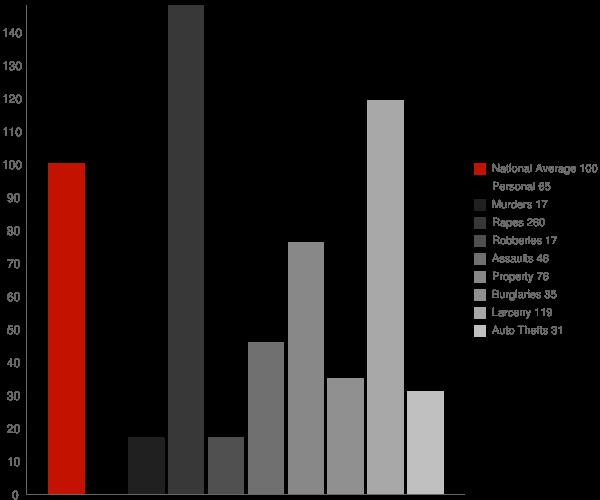 Dover NH Crime Statistics