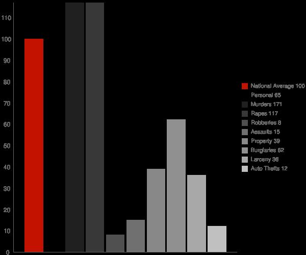 Newbern AL Crime Statistics