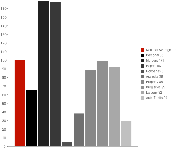 Northfield VT Crime Statistics