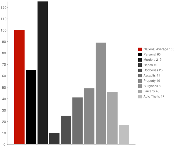 Sylvester GA Crime Statistics