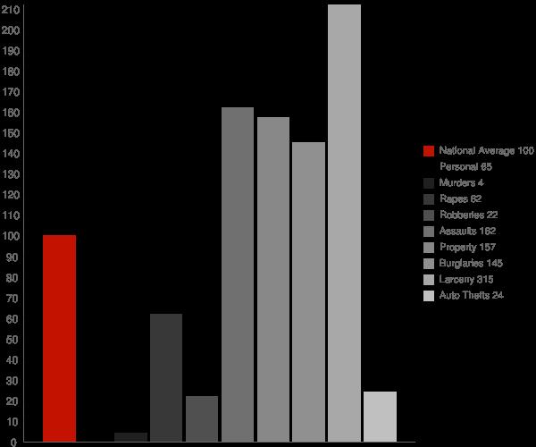 Manlius NY Crime Statistics