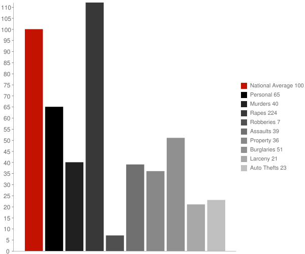 East Hope ID Crime Statistics