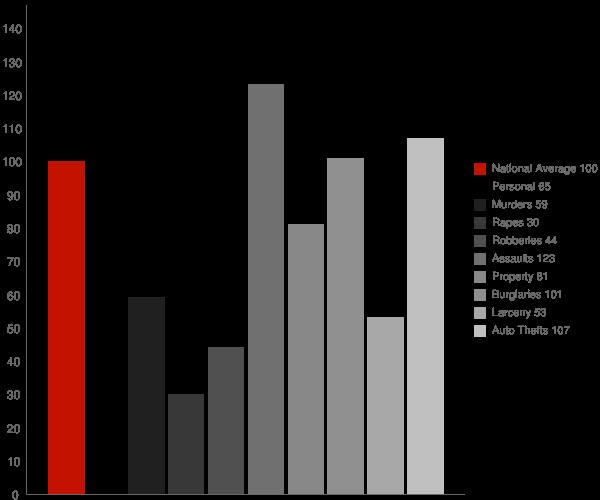 Severna Park MD Crime Statistics