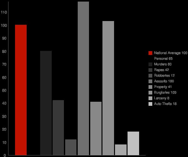 Bayou Goula LA Crime Statistics