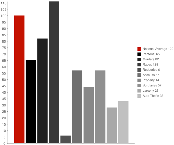 Clark Fork ID Crime Statistics