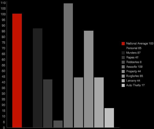 East Nicolaus CA Crime Statistics