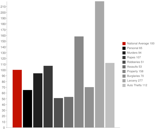 Clarksville IN Crime Statistics