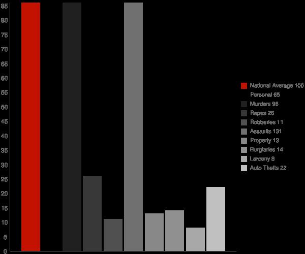 Williston MD Crime Statistics