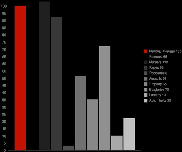 Viola AR Crime Statistics
