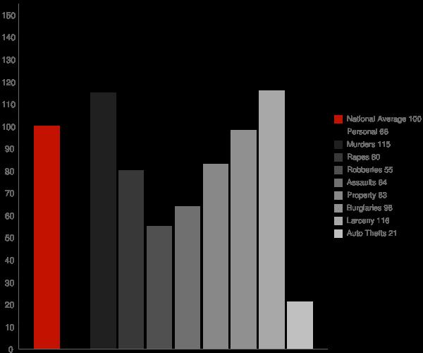 Headland AL Crime Statistics